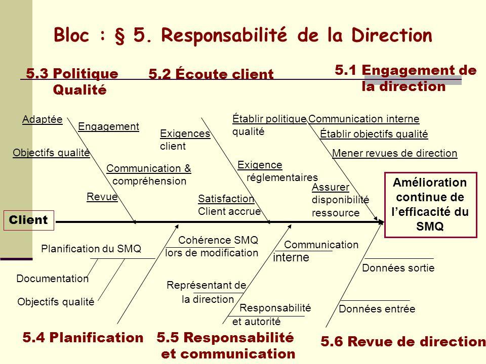 Bloc : § 5. Responsabilité de la Direction