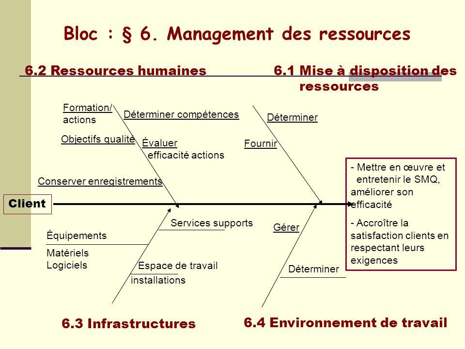 Bloc : § 6. Management des ressources