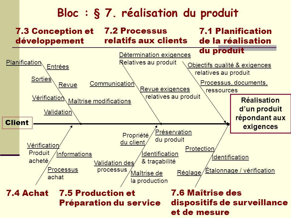 Bloc : § 7. réalisation du produit