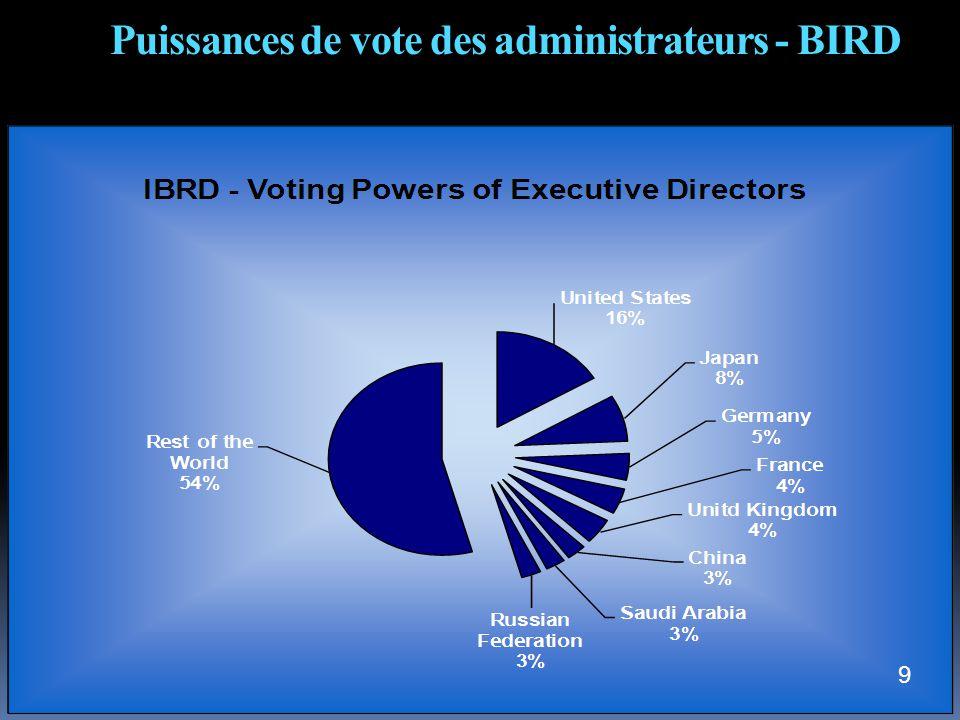 Puissances de vote des administrateurs - BIRD