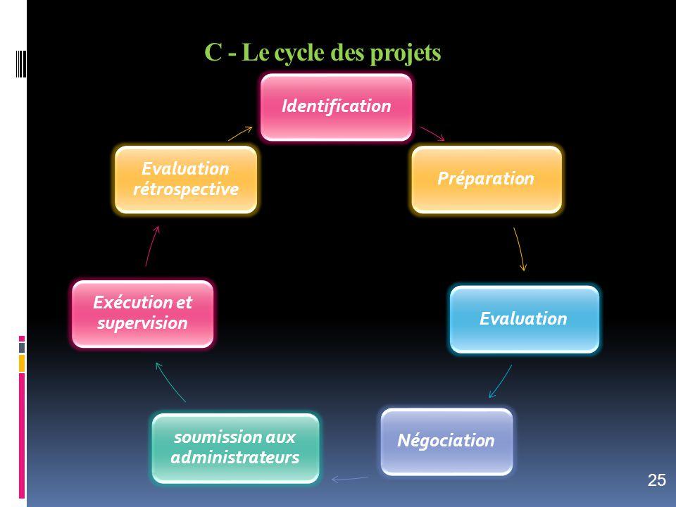 C - Le cycle des projets Identification Evaluation rétrospective