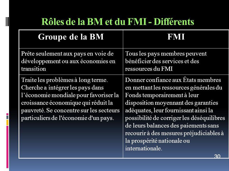 Rôles de la BM et du FMI - Différents