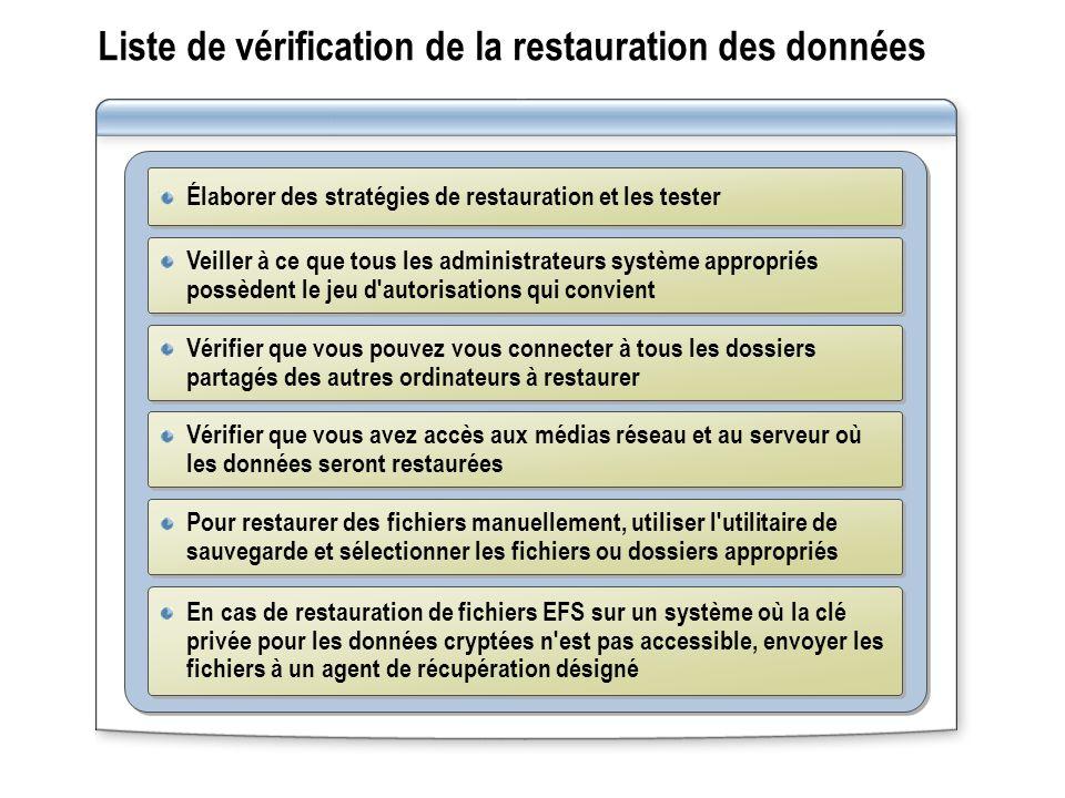Liste de vérification de la restauration des données