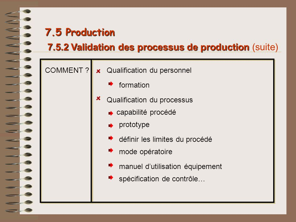 7.5 Production 7.5.2 Validation des processus de production (suite)