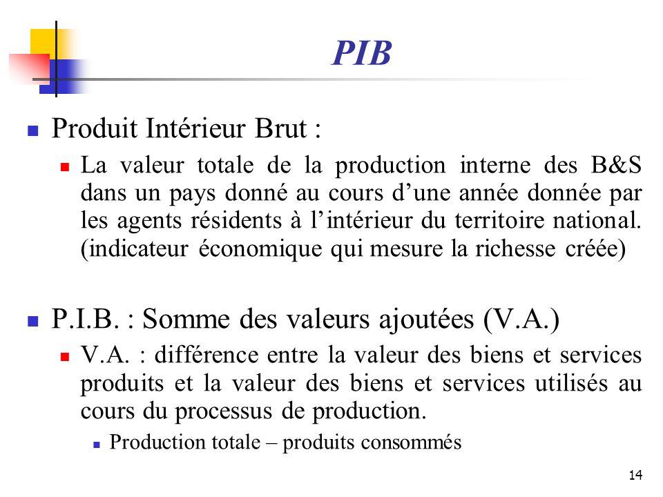 PIB Produit Intérieur Brut :
