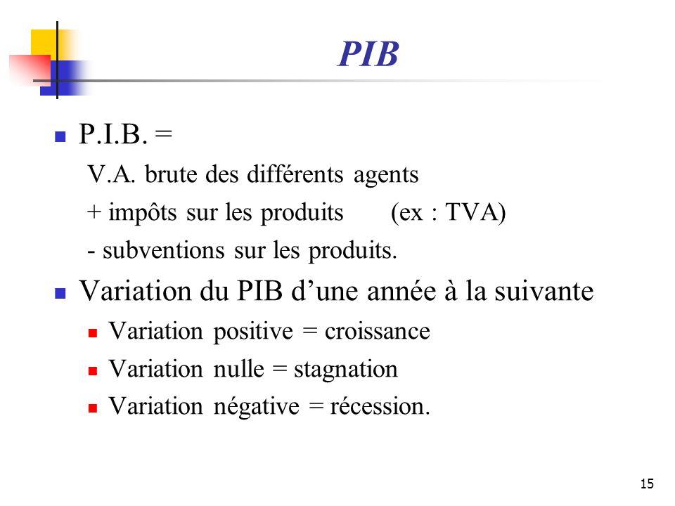 PIB P.I.B. = Variation du PIB d'une année à la suivante