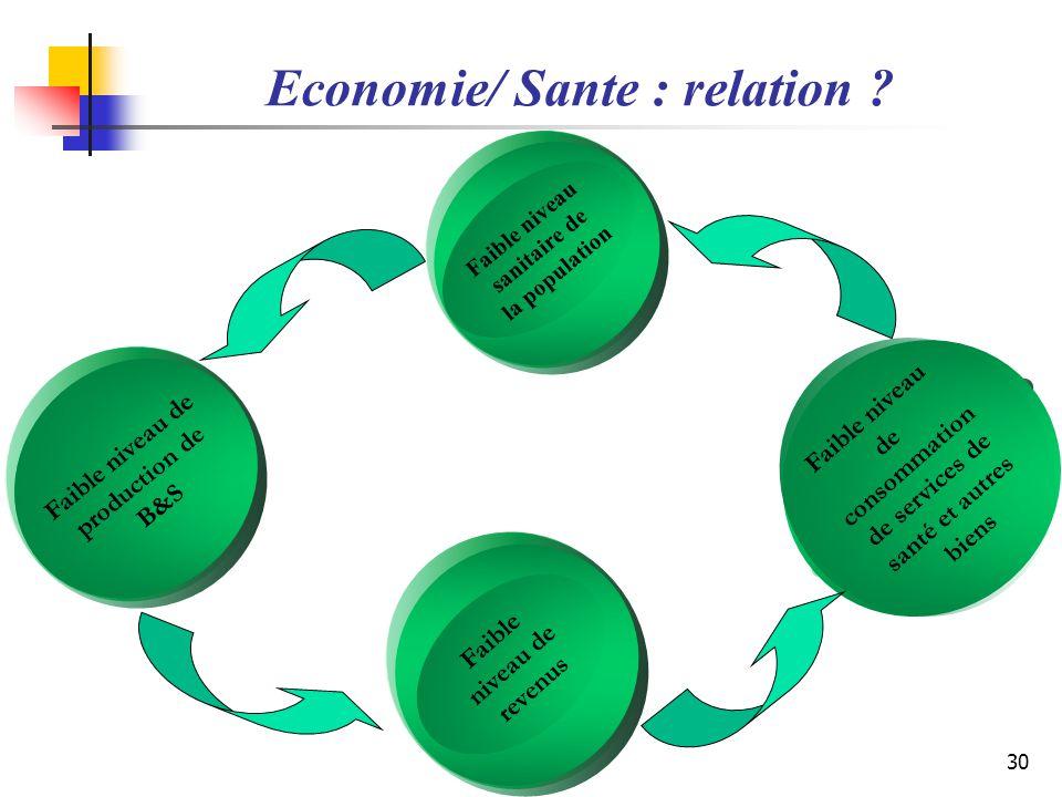Economie/ Sante : relation