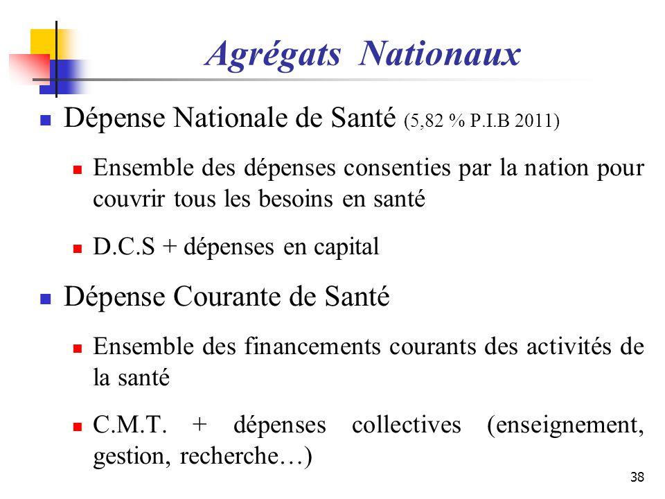Agrégats Nationaux Dépense Nationale de Santé (5,82 % P.I.B 2011)