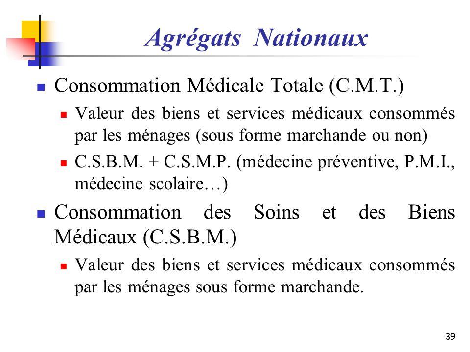 Agrégats Nationaux Consommation Médicale Totale (C.M.T.)