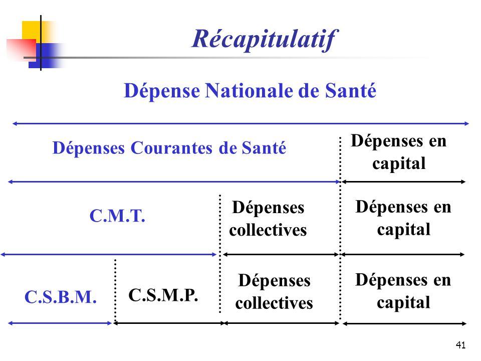 Dépense Nationale de Santé Dépenses Courantes de Santé