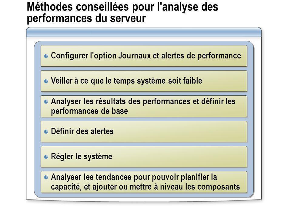 Méthodes conseillées pour l analyse des performances du serveur