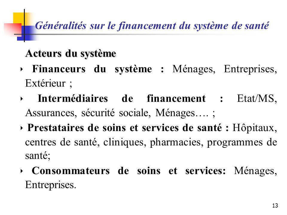 Généralités sur le financement du système de santé