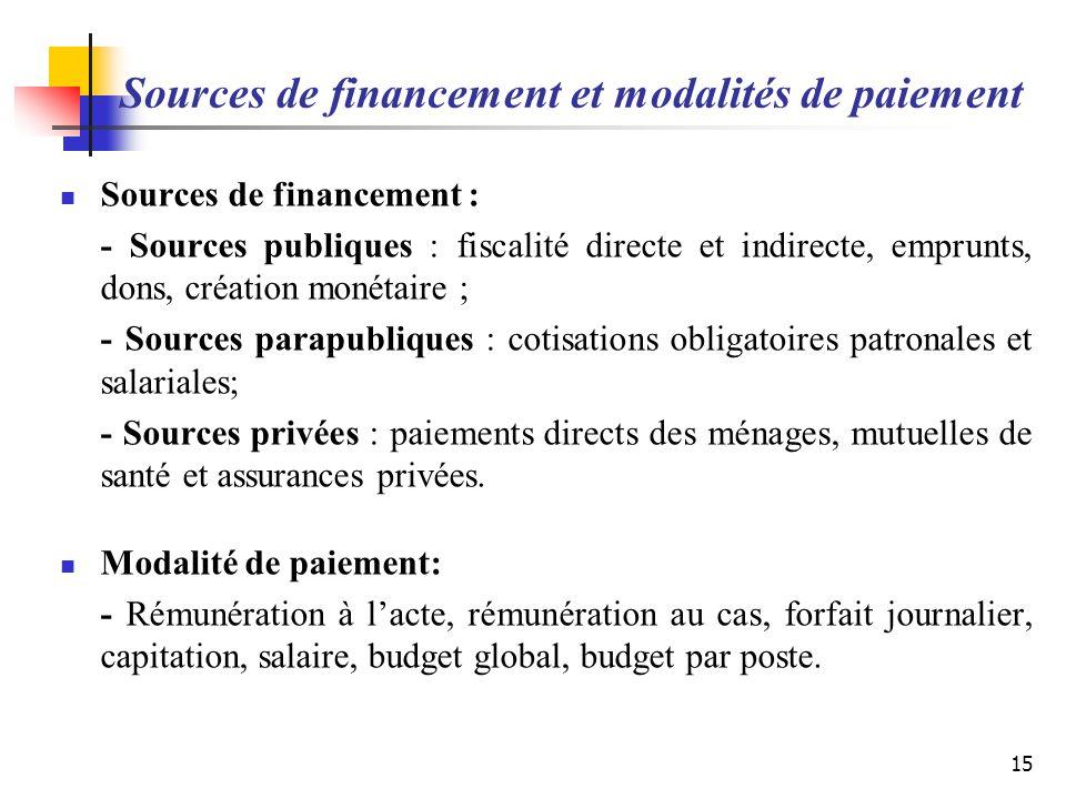 Sources de financement et modalités de paiement