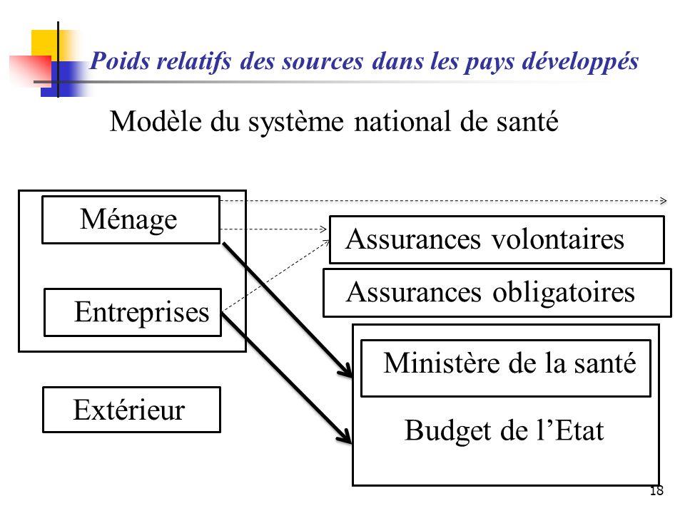 Poids relatifs des sources dans les pays développés