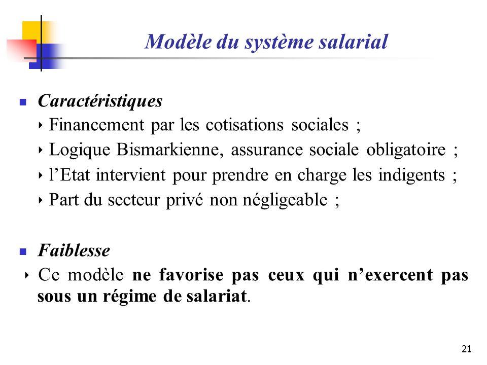 Modèle du système salarial