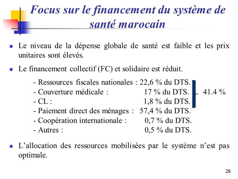 Focus sur le financement du système de santé marocain