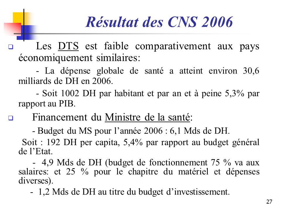 Résultat des CNS 2006 Les DTS est faible comparativement aux pays économiquement similaires: