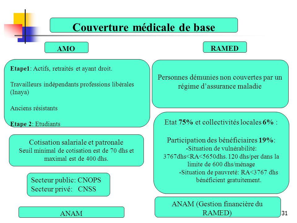 Couverture médicale de base