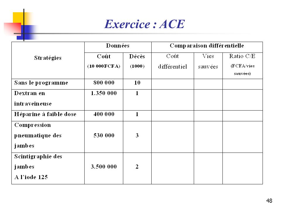 Exercice : ACE
