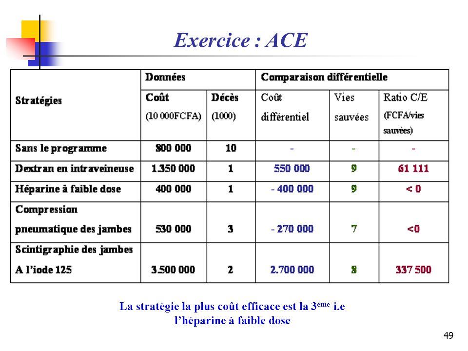 Exercice : ACE La stratégie la plus coût efficace est la 3ème i.e l'héparine à faible dose