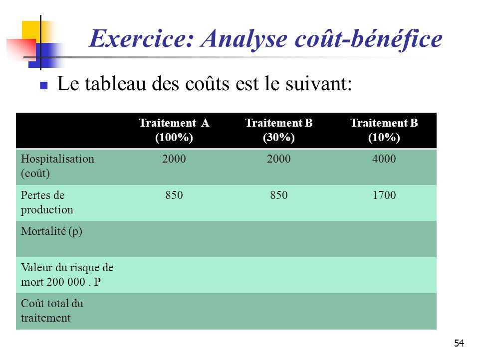 Exercice: Analyse coût-bénéfice