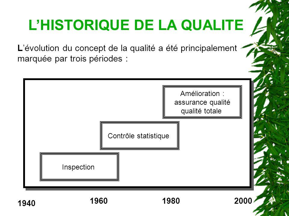 L'HISTORIQUE DE LA QUALITE