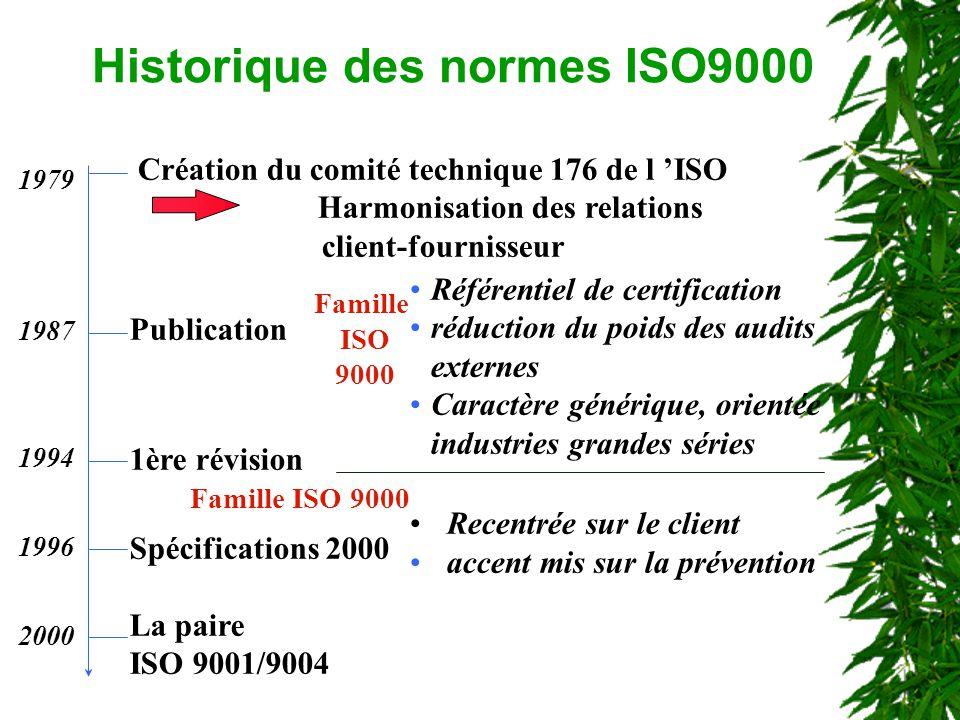 Historique des normes ISO9000