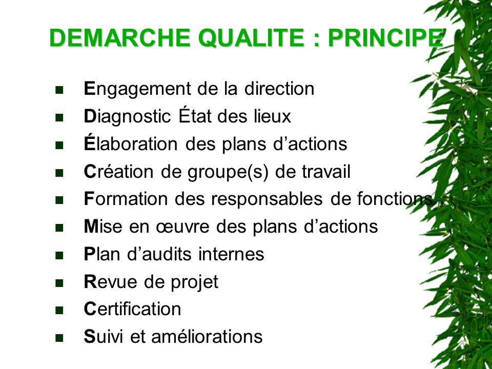 DEMARCHE QUALITE : PRINCIPE