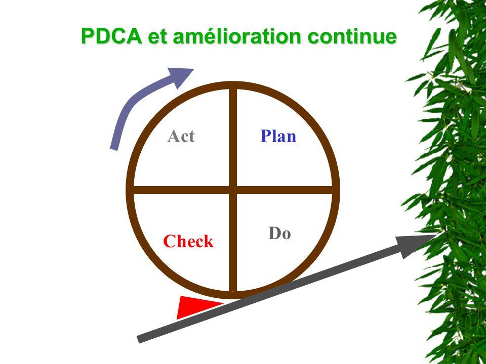PDCA et amélioration continue
