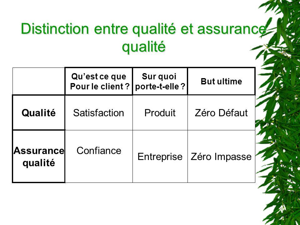 Distinction entre qualité et assurance qualité