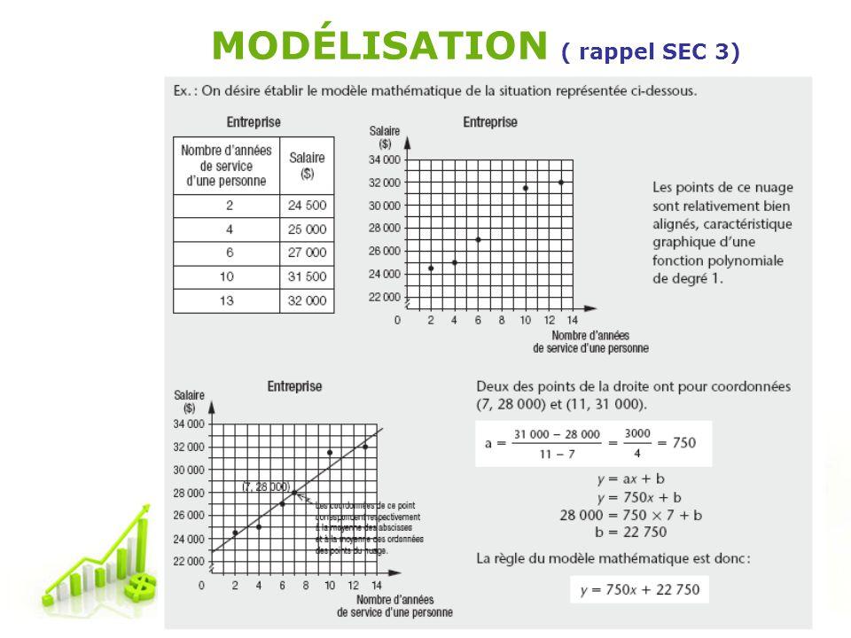 MODÉLISATION ( rappel SEC 3)