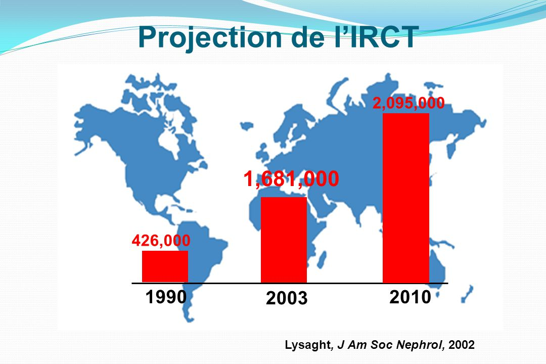 Projection de l'IRCT 2,095,000 1,681,000 426,000 1990 2003 2010 Lysaght, J Am Soc Nephrol, 2002