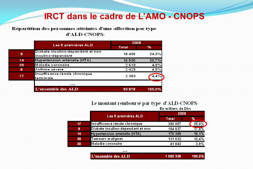 IRCT dans le cadre de L'AMO - CNOPS