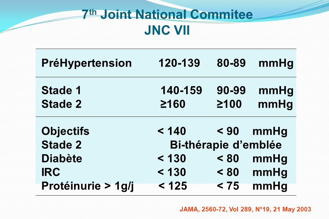 7th Joint National Commitee JNC VII