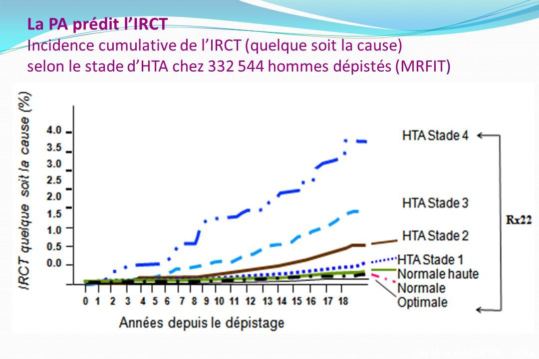 La PA prédit l'IRCT Incidence cumulative de l'IRCT (quelque soit la cause) selon le stade d'HTA chez 332 544 hommes dépistés (MRFIT)