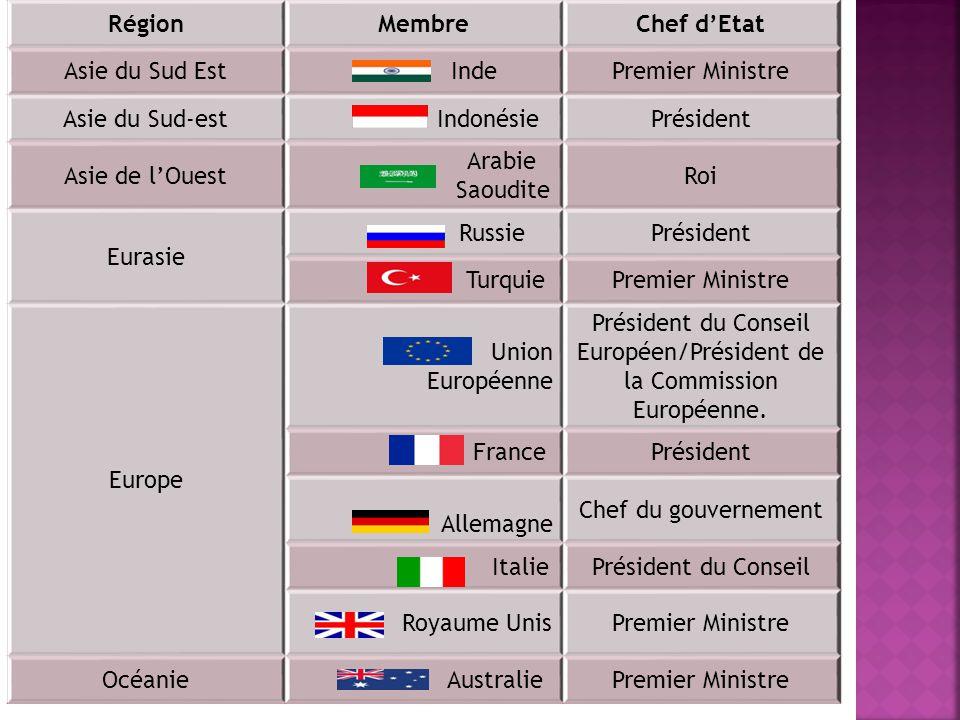 Président du Conseil Européen/Président de la Commission Européenne.