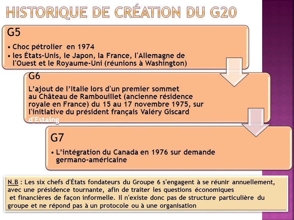 Historique de création du G20