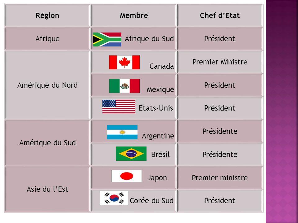 Région Membre. Chef d'Etat. Afrique. Afrique du Sud. Président. Amérique du Nord.