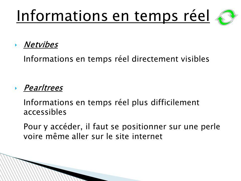 Informations en temps réel
