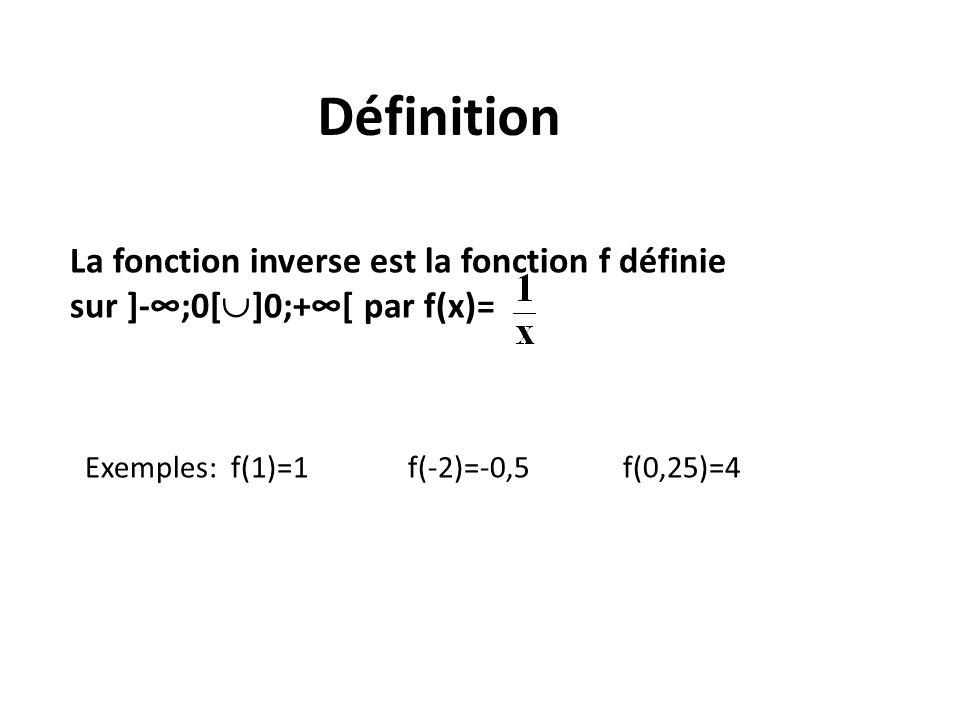 Définition La fonction inverse est la fonction f définie
