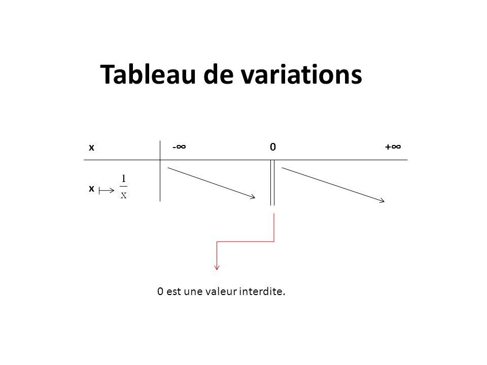 Tableau de variations x. -∞ 0 +∞