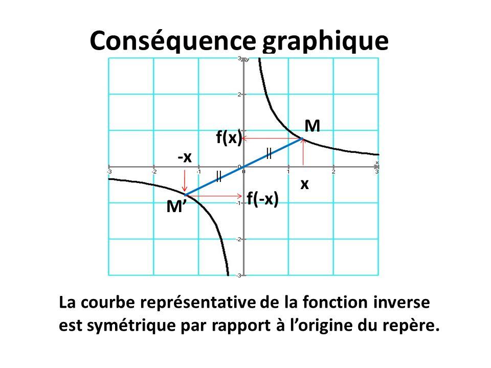 Conséquence graphique