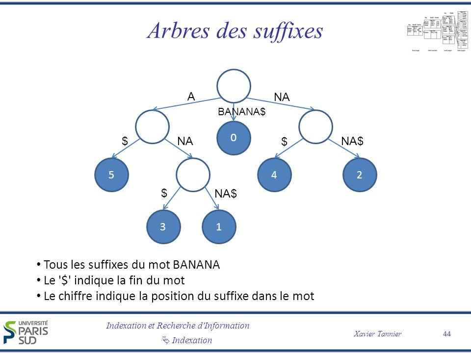 Arbres des suffixes Tous les suffixes du mot BANANA