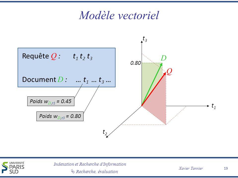 Modèle vectoriel Requête Q : t1 t2 t3 D Q Document D : … t1 … t3 … t3