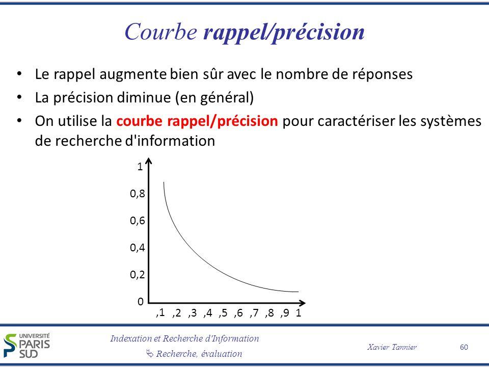 Courbe rappel/précision
