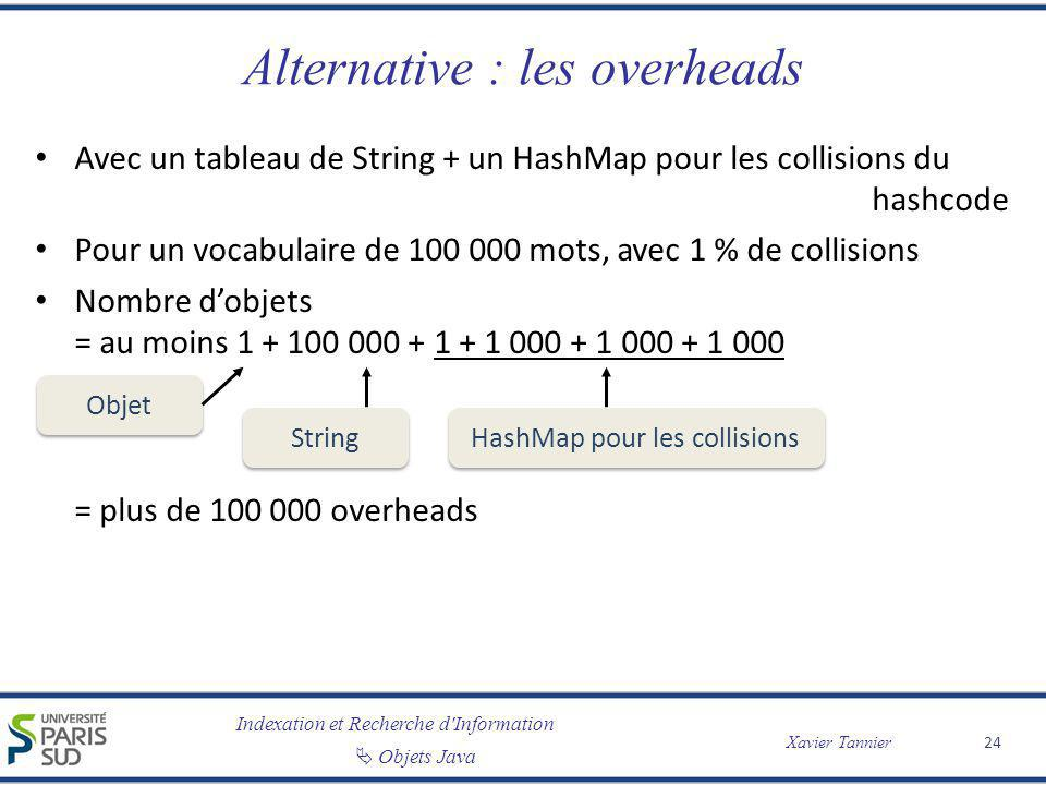 Alternative : les overheads