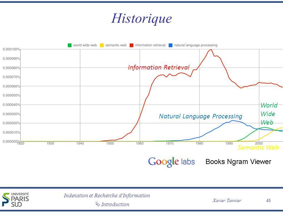 Historique Information Retrieval World Wide Web