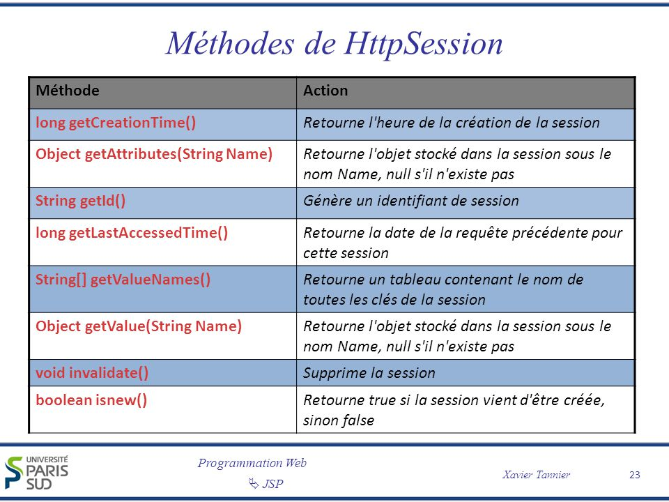 Méthodes de HttpSession