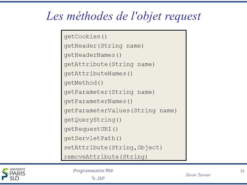 Les méthodes de l objet request