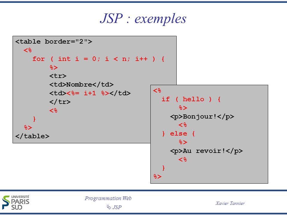 JSP : exemples <table border= 2 > <% for ( int i = 0; i < n; i++ ) { %> <tr> <td>Nombre</td> <td><%= i+1 %></td> </tr> } </table>